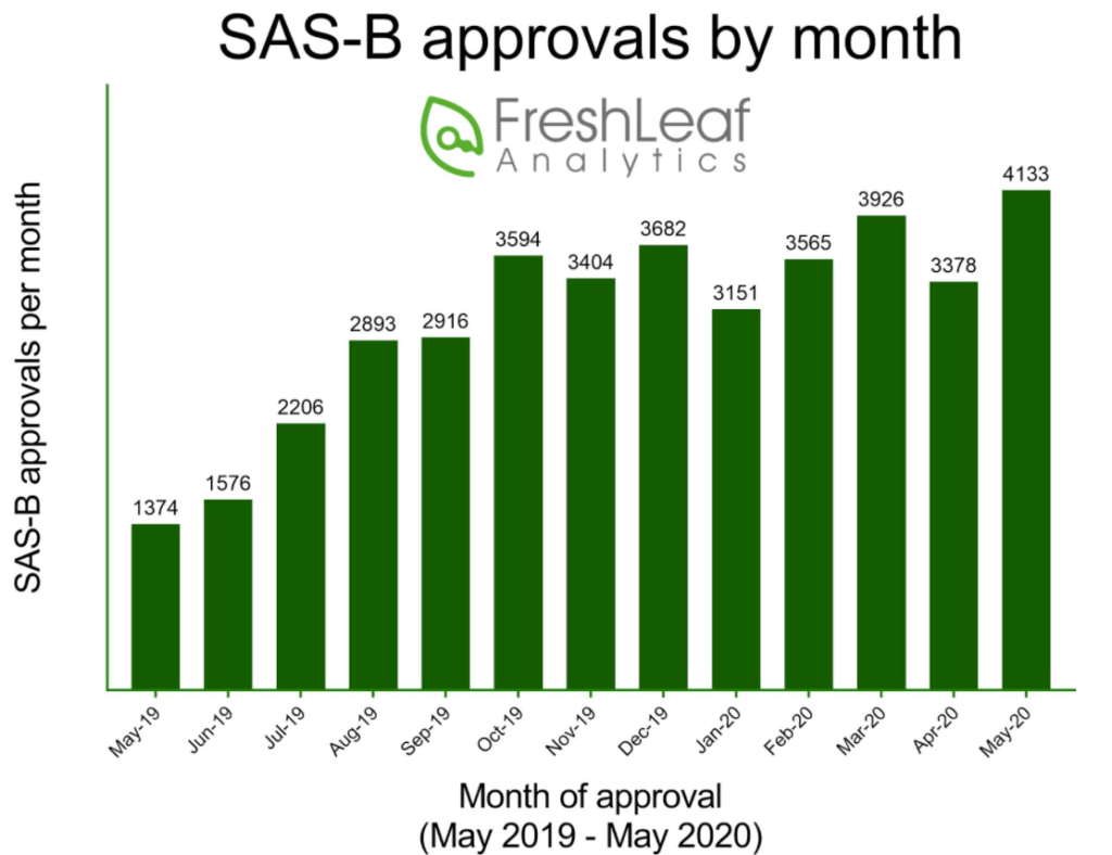 SAS B Approvals by month