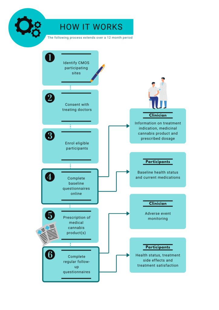 How it works - Cmos Study